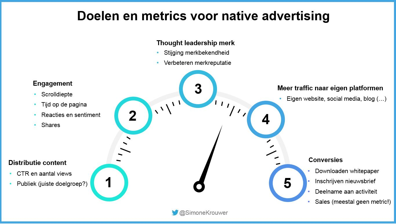 doelen en metrics native adveritsing